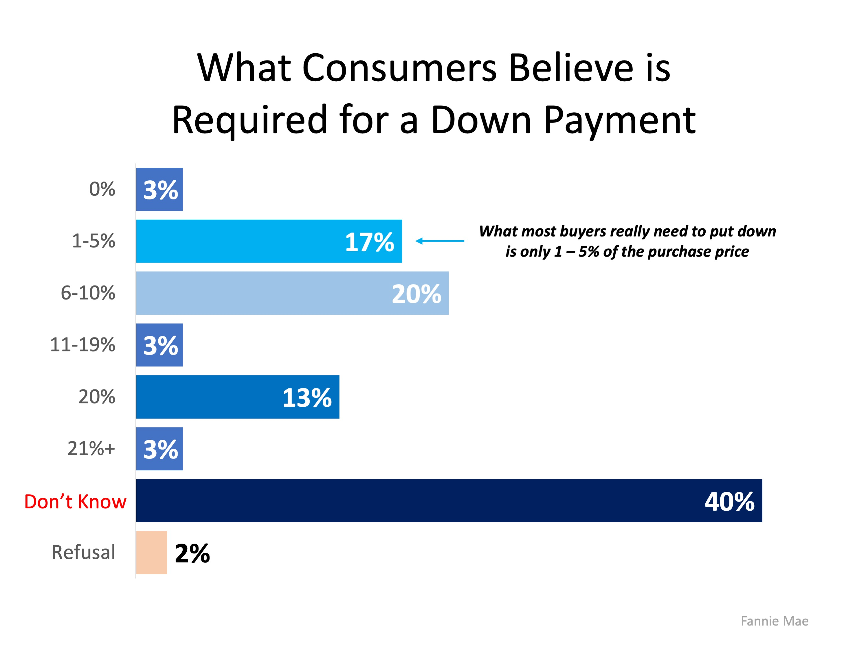 How Much Do You Know About Down Payments? | Simplifying The Market