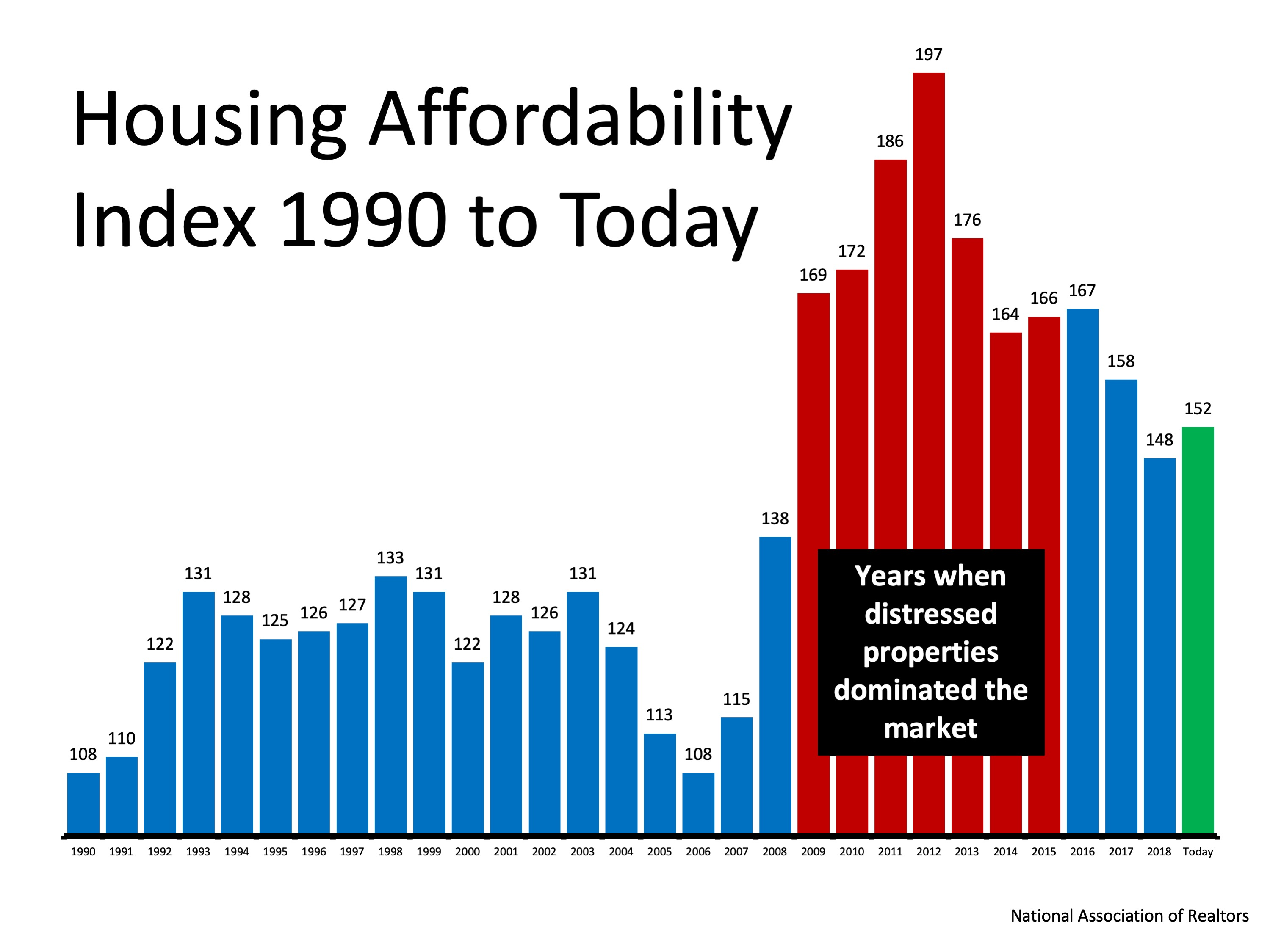 Busting the Myth About a Housing Affordability Crisis | Simplifying The Market