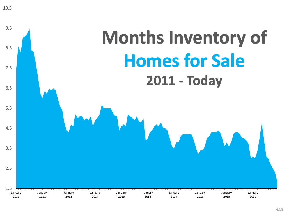 What Record-Low Housing Inventory Means for You | Simplifying The Market