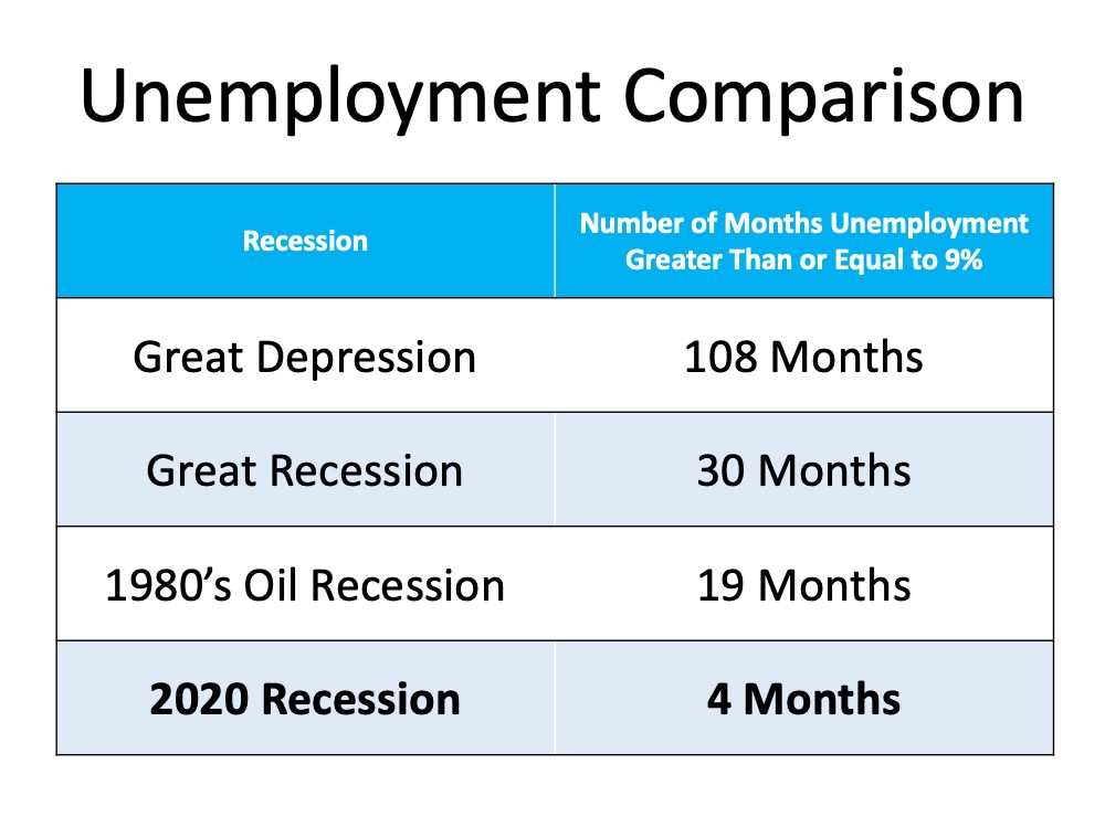 Is the Economic Recovery Beating All Projections?   Simplifying The Market